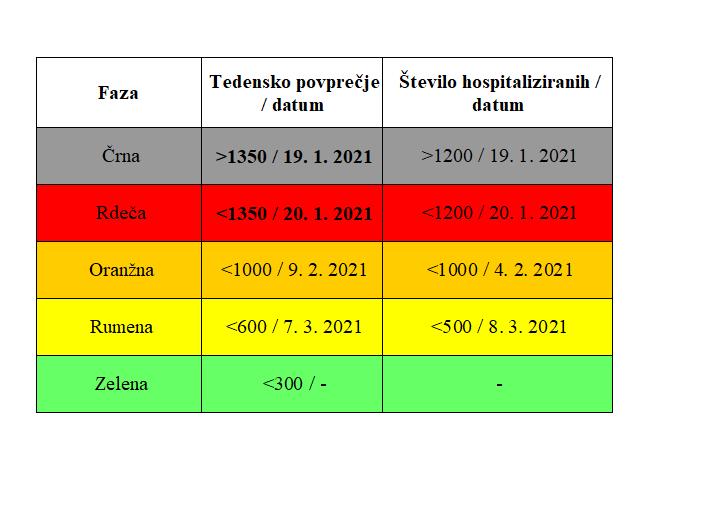 Institut Jožef Stefan: Epidemija počasi upada